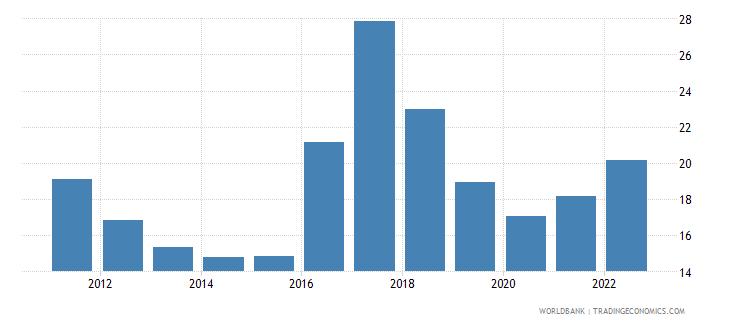 mozambique lending interest rate percent wb data