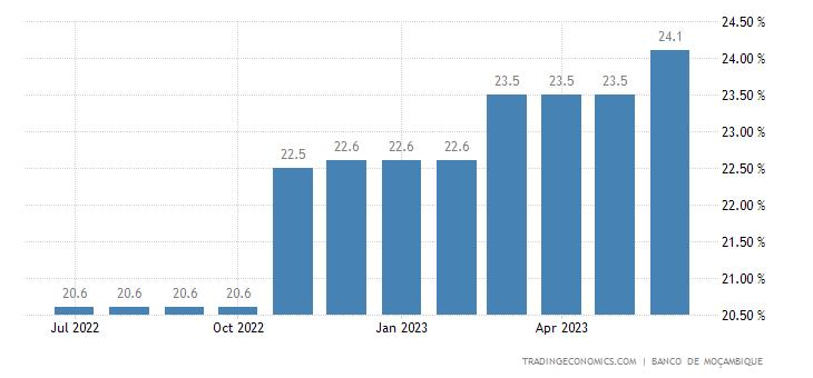Mozambique Prime Lending Rate