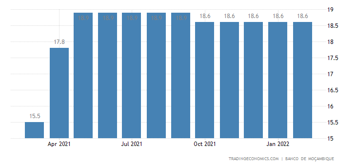 Mozambique Prime Lending Rate