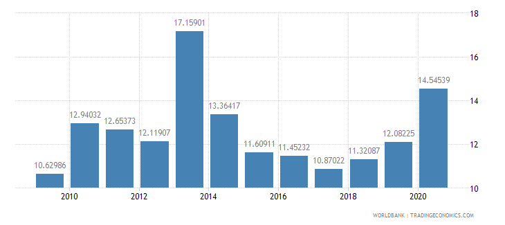 mozambique liner shipping connectivity index maximum value in 2004  100 wb data
