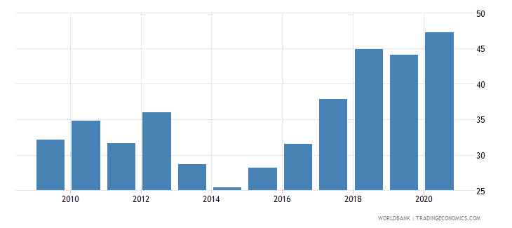 mozambique liquid assets to deposits and short term funding percent wb data
