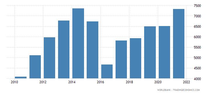 mozambique liquid liabilities in millions usd 2000 constant wb data