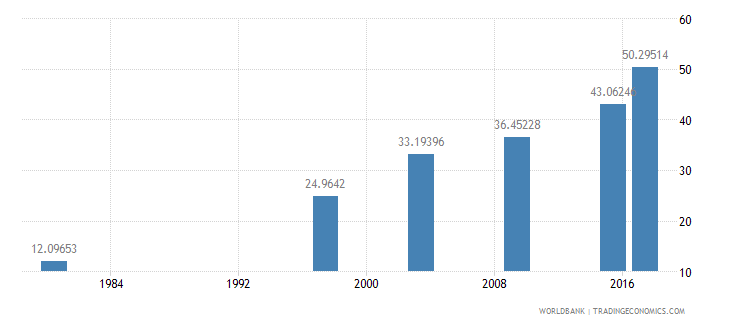 mozambique literacy rate adult female percent of females ages 15 and above wb data
