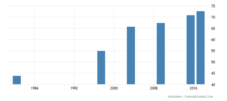 mozambique literacy rate adult male percent of males ages 15 and above wb data