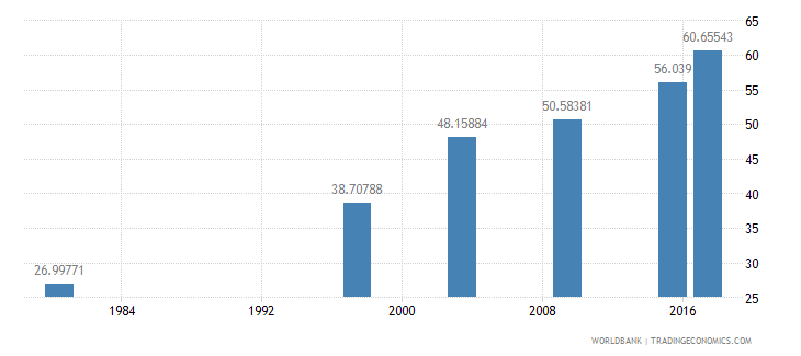mozambique literacy rate adult total percent of people ages 15 and above wb data