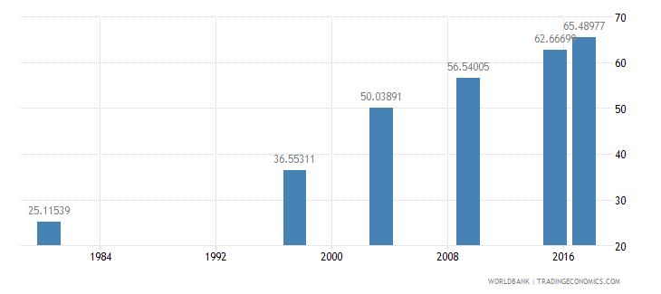 mozambique literacy rate youth female percent of females ages 15 24 wb data