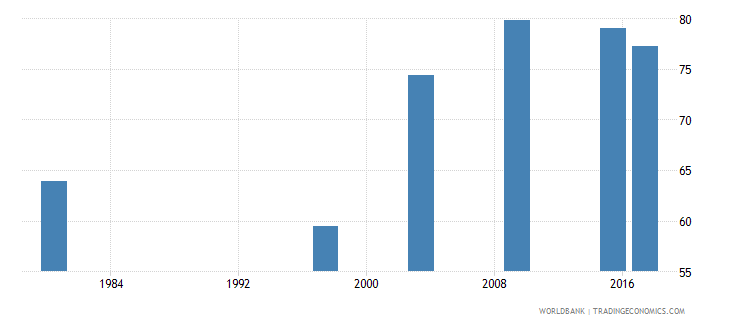 mozambique literacy rate youth male percent of males ages 15 24 wb data