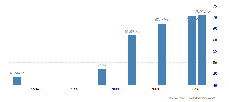 mozambique literacy rate youth total percent of people ages 15 24 wb data