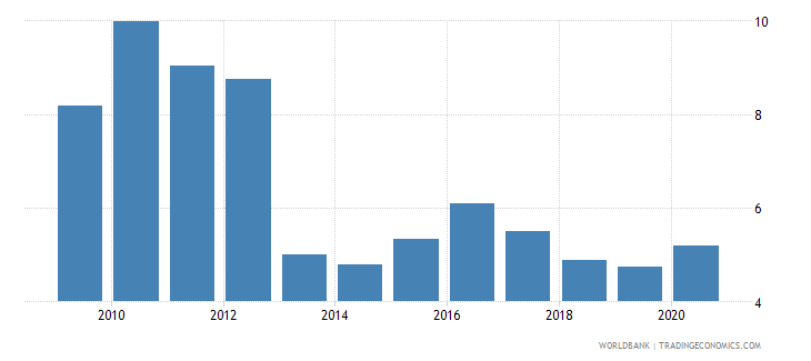 mozambique loans from nonresident banks amounts outstanding to gdp percent wb data