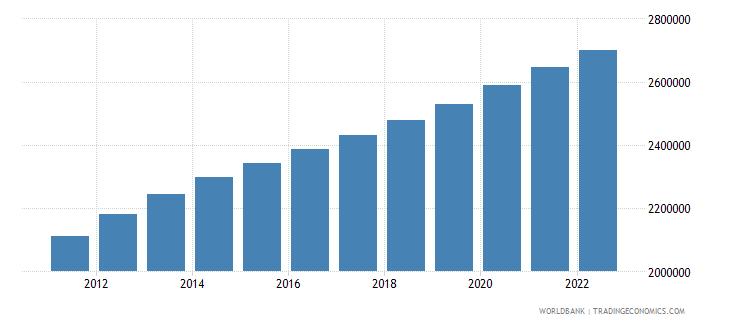 mozambique male population 00 04 wb data