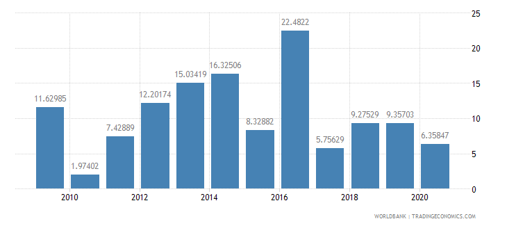 mozambique manufactures exports percent of merchandise exports wb data