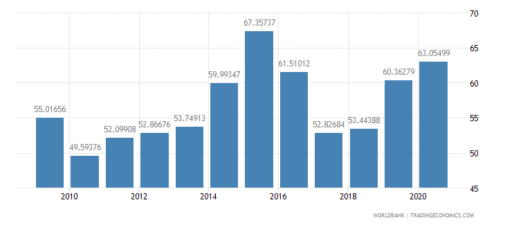 mozambique manufactures imports percent of merchandise imports wb data