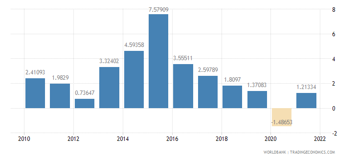 mozambique manufacturing value added annual percent growth wb data