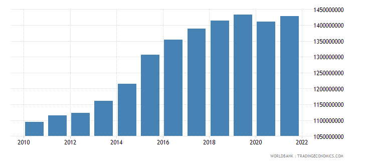 mozambique manufacturing value added constant 2000 us dollar wb data