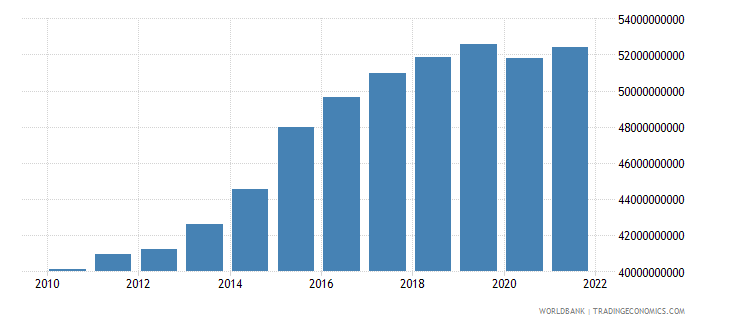 mozambique manufacturing value added constant lcu wb data