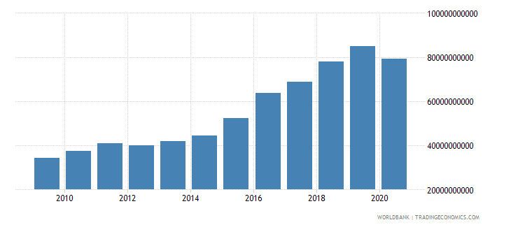 mozambique manufacturing value added current lcu wb data