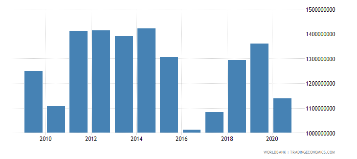 mozambique manufacturing value added us dollar wb data