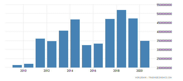 mozambique merchandise exports by the reporting economy us dollar wb data