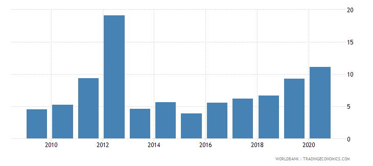 mozambique merchandise exports to developing economies in east asia  pacific percent of total merchandise exports wb data