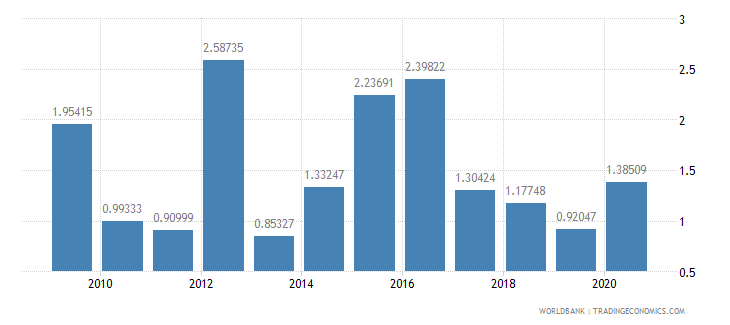 mozambique merchandise exports to developing economies in europe  central asia percent of total merchandise exports wb data