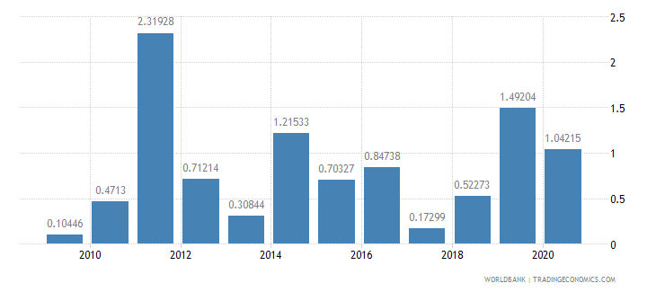 mozambique merchandise exports to developing economies in latin america  the caribbean percent of total merchandise exports wb data