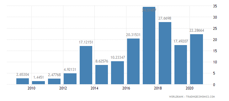 mozambique merchandise exports to developing economies in south asia percent of total merchandise exports wb data
