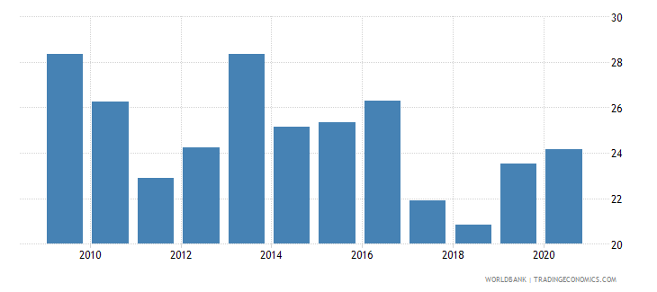 mozambique merchandise exports to developing economies in sub saharan africa percent of total merchandise exports wb data