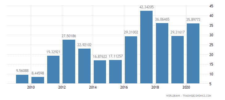mozambique merchandise exports to developing economies outside region percent of total merchandise exports wb data