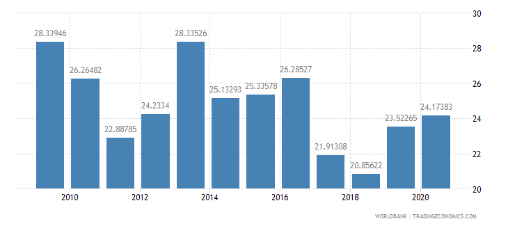 mozambique merchandise exports to developing economies within region percent of total merchandise exports wb data