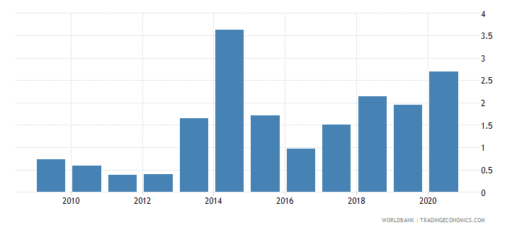 mozambique merchandise exports to economies in the arab world percent of total merchandise exports wb data