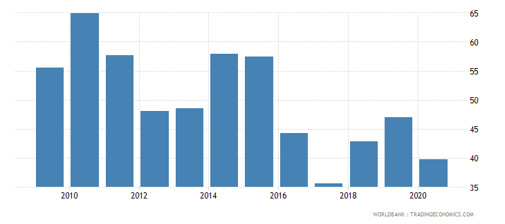 mozambique merchandise exports to high income economies percent of total merchandise exports wb data