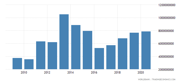 mozambique merchandise imports by the reporting economy us dollar wb data
