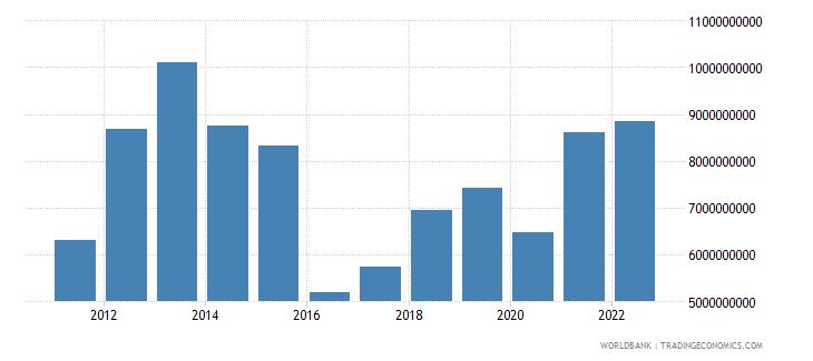 mozambique merchandise imports us dollar wb data