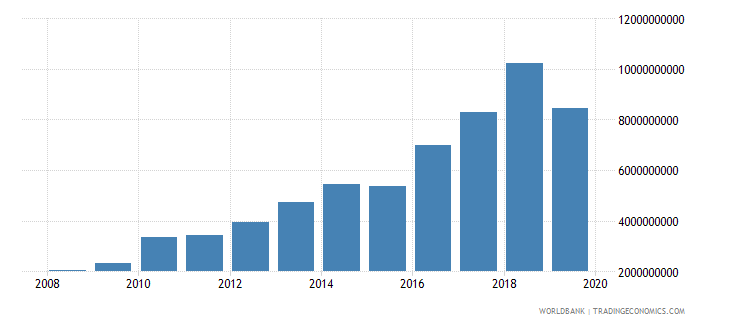 mozambique military expenditure current lcu wb data