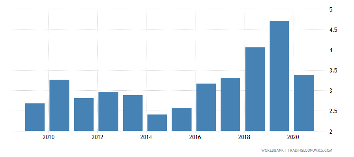 mozambique military expenditure percent of central government expenditure wb data