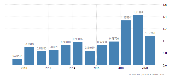 mozambique military expenditure percent of gdp wb data