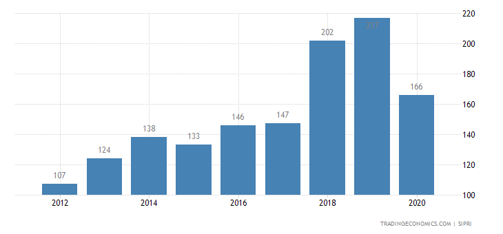 Mozambique Military Expenditure