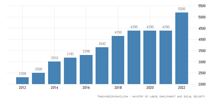 Mozambique Minimum Wages in Agriculture, Livestock, Hunting and Forestry