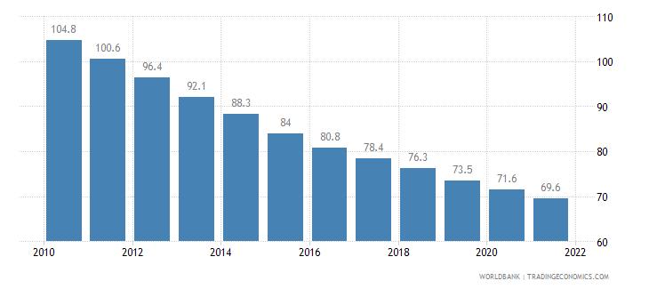 mozambique mortality rate under 5 per 1 000 wb data