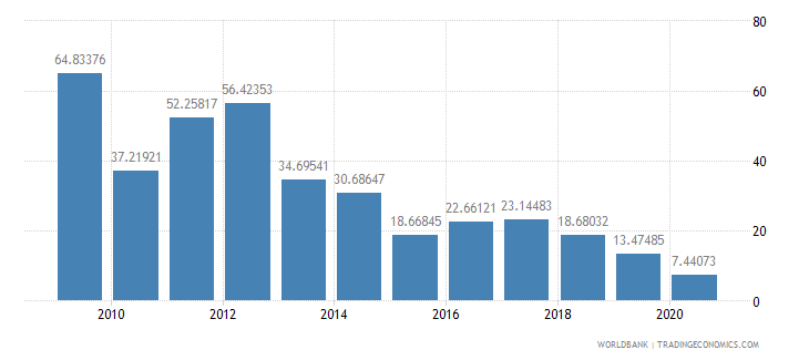 mozambique multilateral debt service percent of public and publicly guaranteed debt service wb data
