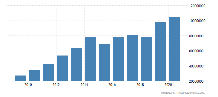 mozambique multilateral debt service tds us dollar wb data