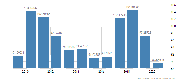 mozambique net barter terms of trade index 2000  100 wb data