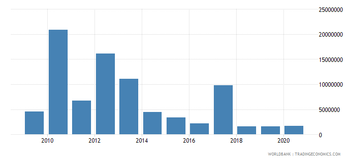 mozambique net bilateral aid flows from dac donors australia us dollar wb data