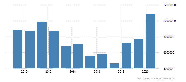 mozambique net bilateral aid flows from dac donors austria us dollar wb data