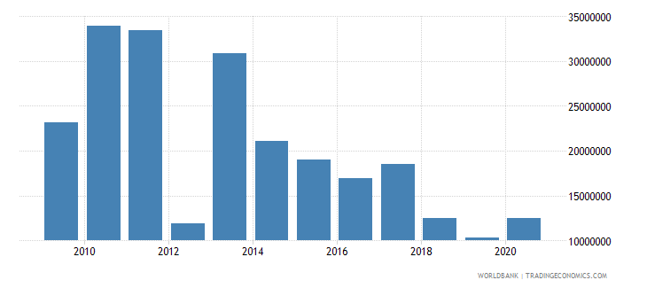 mozambique net bilateral aid flows from dac donors belgium us dollar wb data