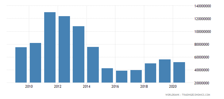 mozambique net bilateral aid flows from dac donors canada us dollar wb data