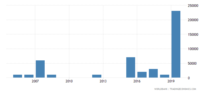 mozambique net bilateral aid flows from dac donors czech republic current us$ wb data