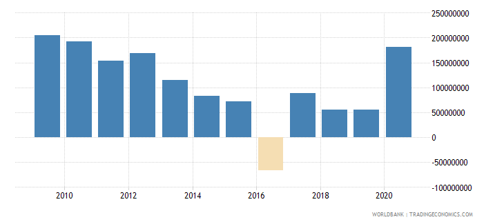 mozambique net bilateral aid flows from dac donors european commission us dollar wb data