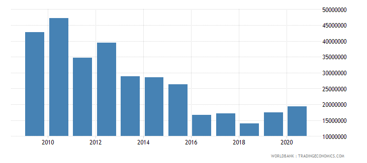mozambique net bilateral aid flows from dac donors finland us dollar wb data