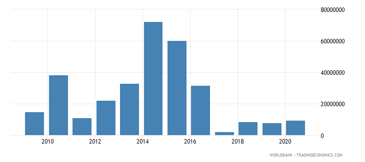 mozambique net bilateral aid flows from dac donors france us dollar wb data